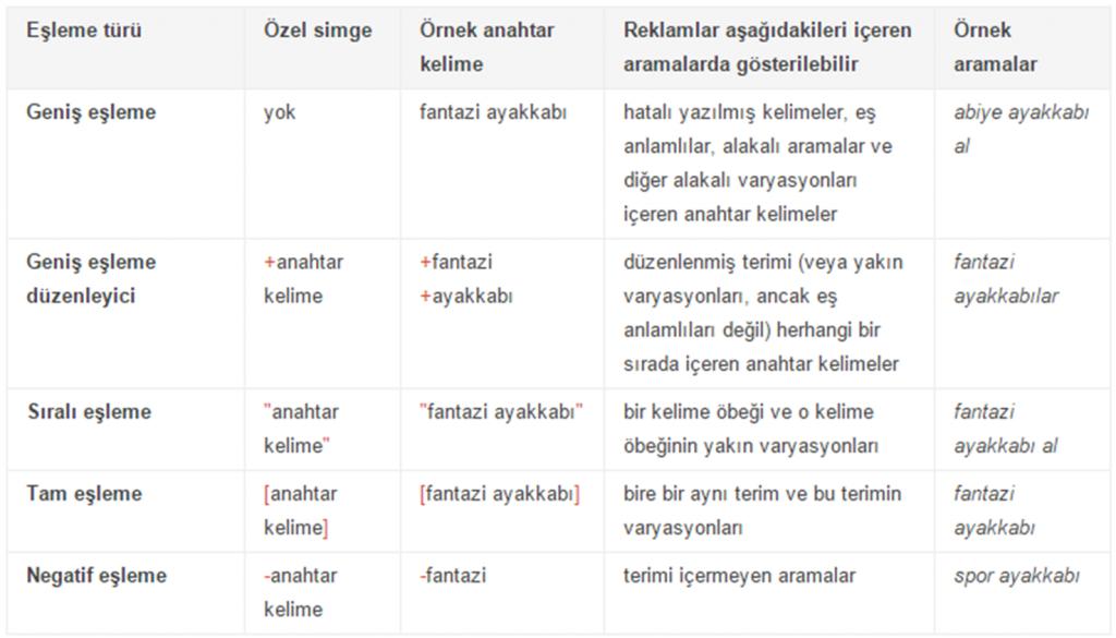 Google Adwords anahtar kelime eşleme seçenekleri