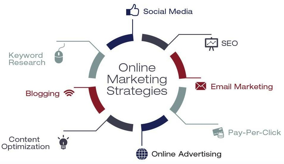 Online Pazarlama Stratejisi