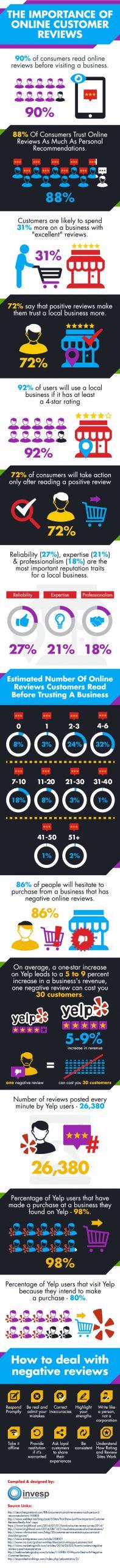 urun-degerledirmesi-ve-musteri-yorumlari-infografik