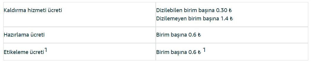 amazon-fba-opsiyonel-hizmetler
